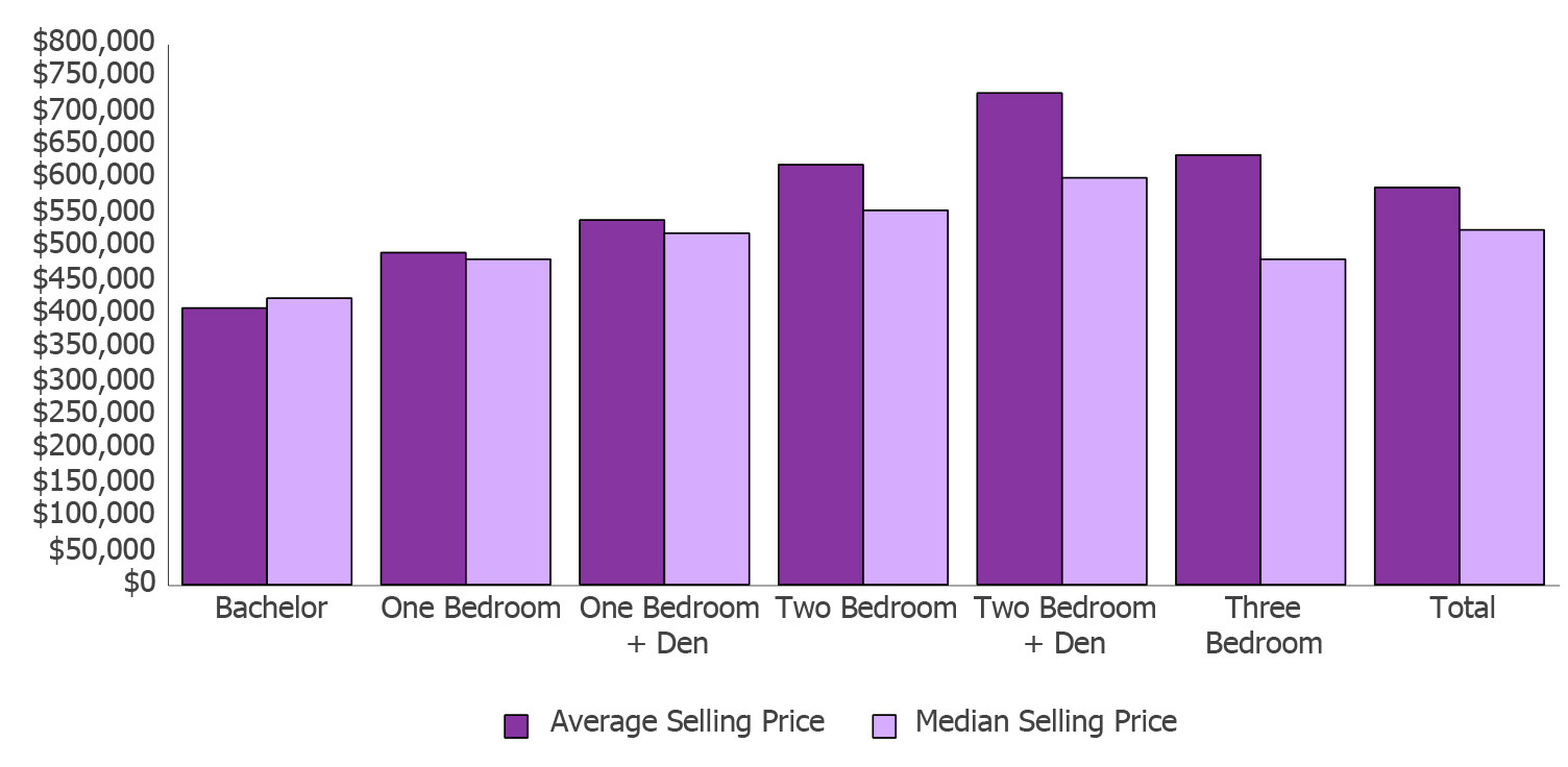 condo apartment price by rooms